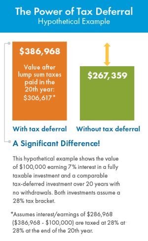 The Power of Tax Deferral chart - This hypothetical example compares a value of money with tax deferral and without tax deferral.